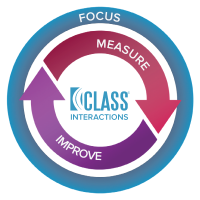 Focus Measure Improve Cycle