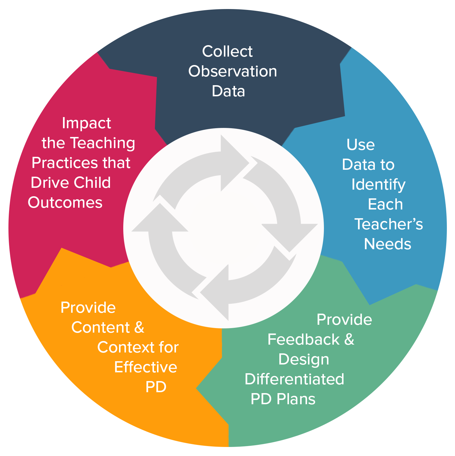 class dimensions guide secondary pdf teachstone